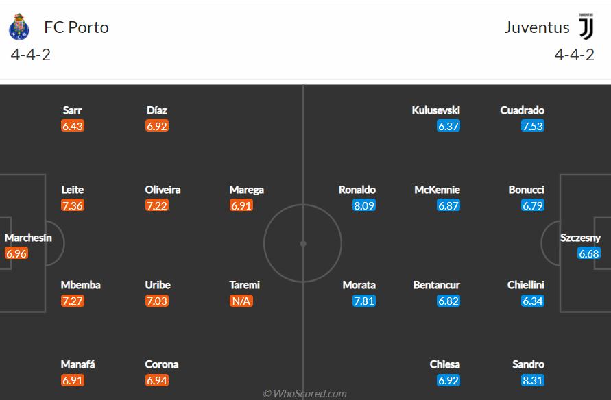 Soi kèo Porto vs Juventus
