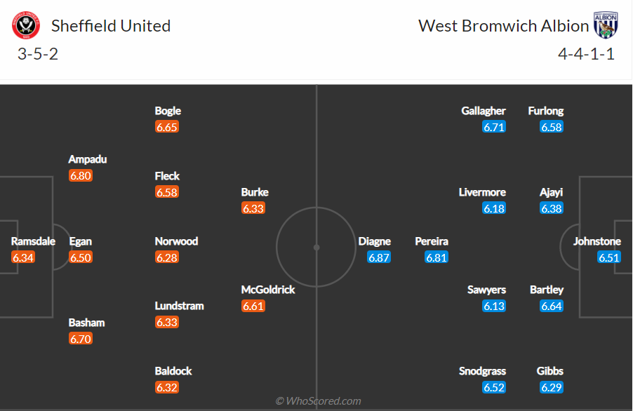 Soi kèo Sheffield United vs West Brom
