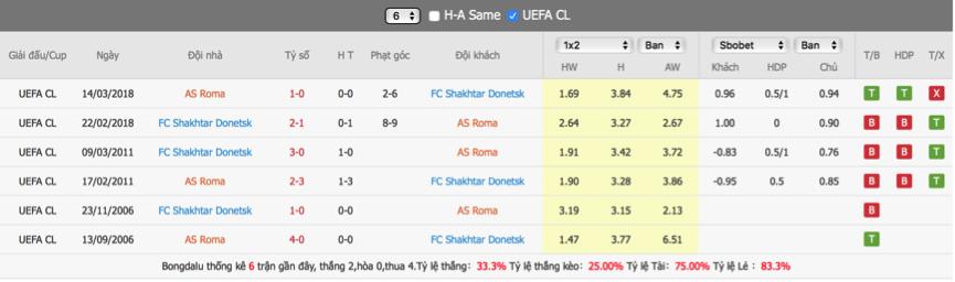 Soi kèo Roma vs Shakhtar Donest