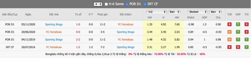 Soi kèo Famalicao vs Braga