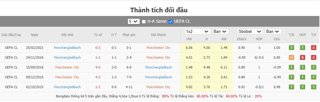 Soi kèo Man City vs Gladbach