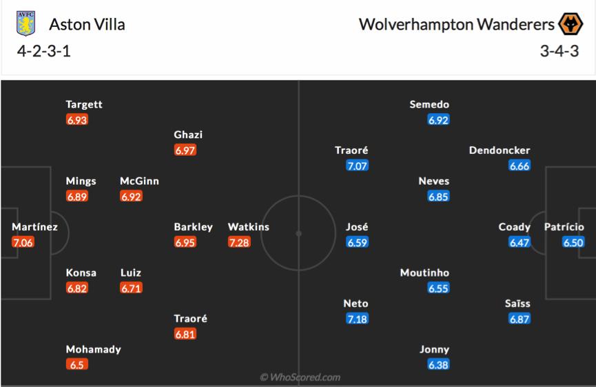 Soi kèo Aston Villa vs Wolves