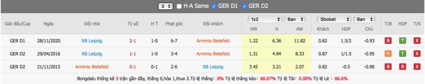 Soi kèo Bielefeld vs Leipzig