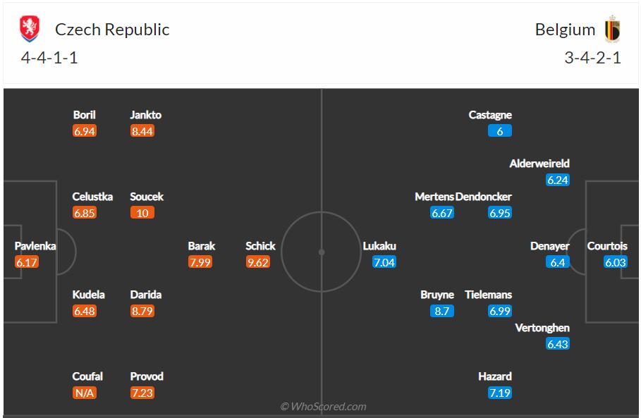 Soi kèo Czech vs Bỉ