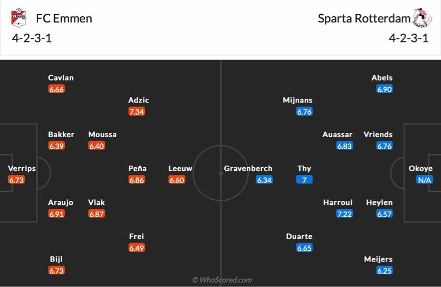 Soi kèo Emmen vs Sparta Rotterdam