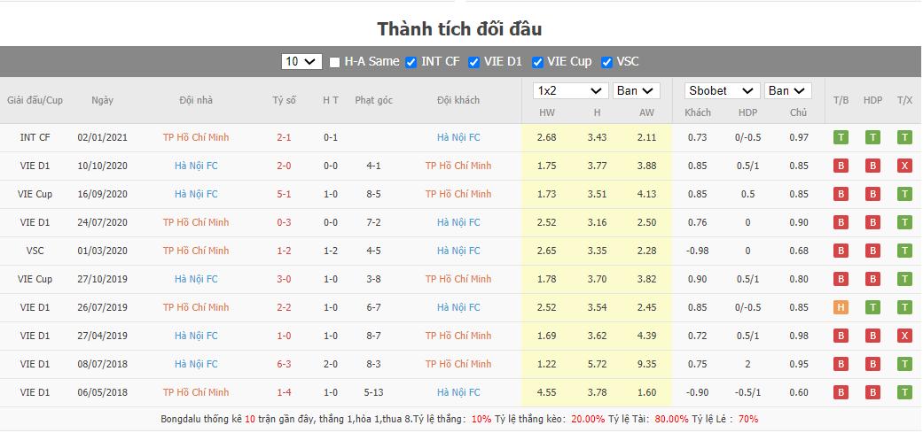 Soi kèo Hồ Chí Minh vs Hà Nội