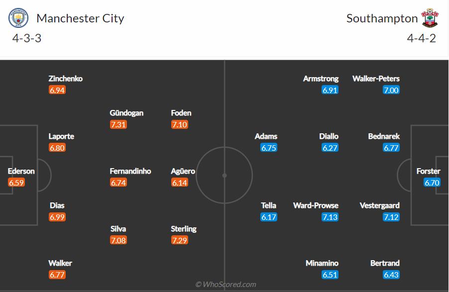 Soi kèo Man City vs Southampton