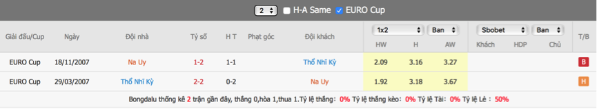 Soi kèo Na Uy vs Thổ Nhĩ Kỳ