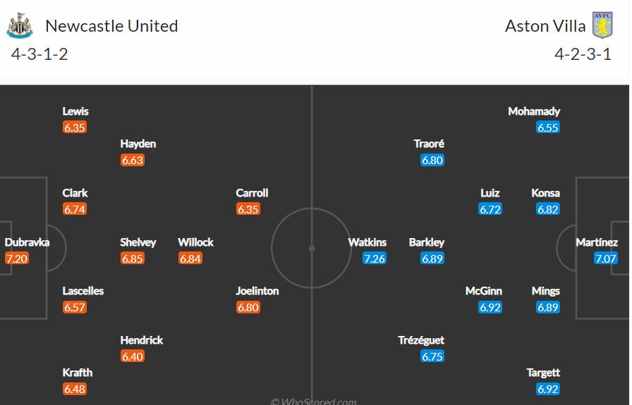 Soi kèo Newcastle vs Aston Villa
