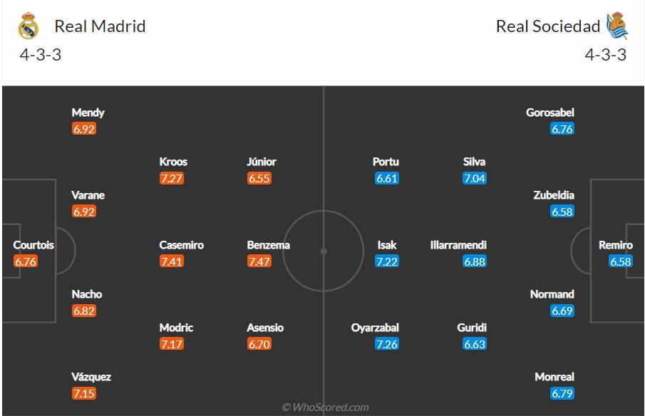 Soi kèo Real Madrid vs Sociedad