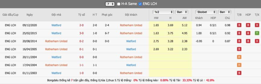 Soi kèo Rotherham vs Watford