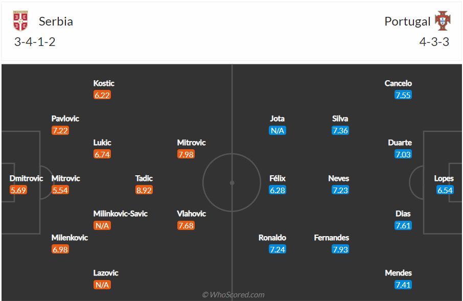 Soi kèo Serbia vs Bồ Đào Nha