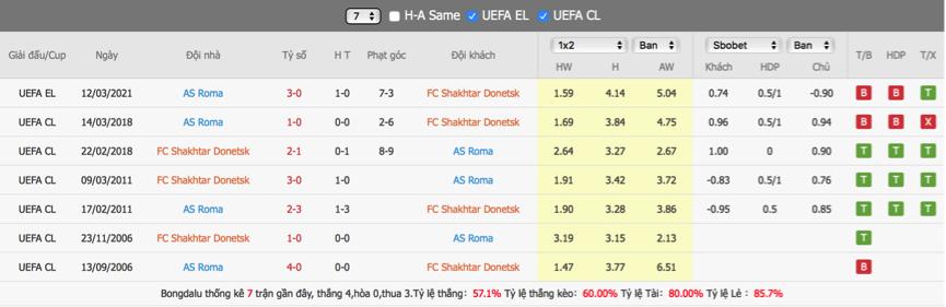Soi kèo Shakhtar Donetsk vs Roma