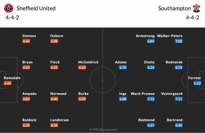 Soi kèo Sheffield United vs Southampton