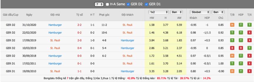 Soi kèo St Pauli vs Hamburg