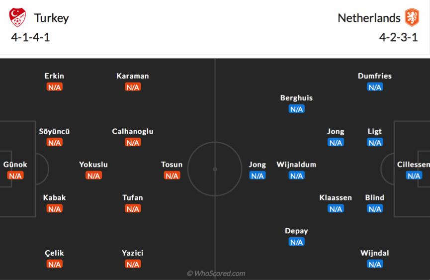 Soi kèo Thổ Nhĩ Kỳ vs Hà Lan